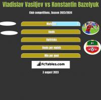 Vladislav Vasiljev vs Konstantin Bazeljuk h2h player stats