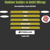 Vladislav Vasiljev vs Dmitri Mitroga h2h player stats
