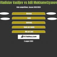 Vladislav Vasiljev vs Adil Mukhametzyanov h2h player stats