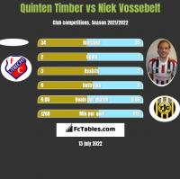 Quinten Timber vs Niek Vossebelt h2h player stats