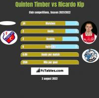 Quinten Timber vs Ricardo Kip h2h player stats