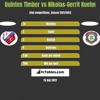 Quinten Timber vs Nikolas-Gerrit Kuehn h2h player stats