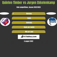 Quinten Timber vs Jurgen Ekkelenkamp h2h player stats