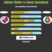 Quinten Timber vs Anwar Bensabouh h2h player stats