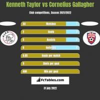 Kenneth Taylor vs Cornelius Gallagher h2h player stats