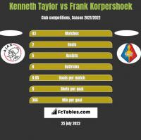 Kenneth Taylor vs Frank Korpershoek h2h player stats