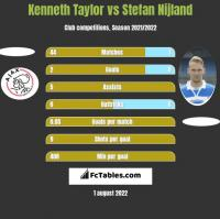 Kenneth Taylor vs Stefan Nijland h2h player stats