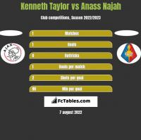 Kenneth Taylor vs Anass Najah h2h player stats