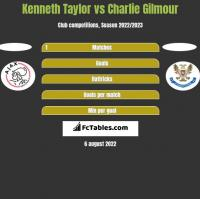 Kenneth Taylor vs Charlie Gilmour h2h player stats