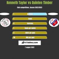 Kenneth Taylor vs Quinten Timber h2h player stats