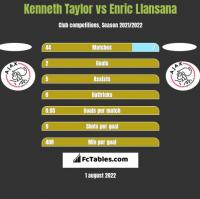 Kenneth Taylor vs Enric Llansana h2h player stats