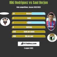 Riki Rodriguez vs Saul Berjon h2h player stats