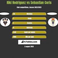 Riki Rodriguez vs Sebastian Coris h2h player stats