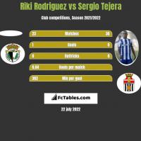 Riki Rodriguez vs Sergio Tejera h2h player stats