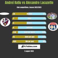 Andrei Ratiu vs Alexandre Lacazette h2h player stats