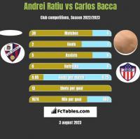 Andrei Ratiu vs Carlos Bacca h2h player stats