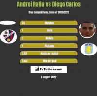 Andrei Ratiu vs Diego Carlos h2h player stats