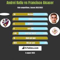 Andrei Ratiu vs Francisco Alcacer h2h player stats