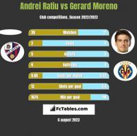 Andrei Ratiu vs Gerard Moreno h2h player stats
