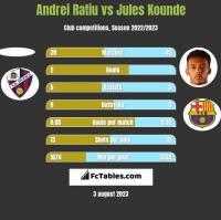 Andrei Ratiu vs Jules Kounde h2h player stats