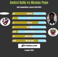 Andrei Ratiu vs Nicolas Pepe h2h player stats