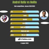 Andrei Ratiu vs Nolito h2h player stats