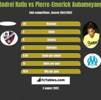 Andrei Ratiu vs Pierre-Emerick Aubameyang h2h player stats