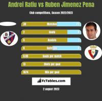 Andrei Ratiu vs Ruben Jimenez Pena h2h player stats