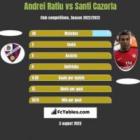 Andrei Ratiu vs Santi Cazorla h2h player stats