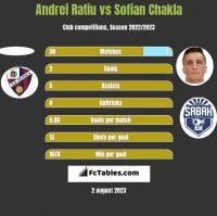 Andrei Ratiu vs Sofian Chakla h2h player stats