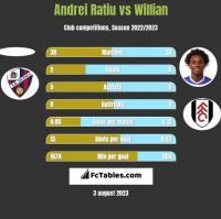 Andrei Ratiu vs Willian h2h player stats