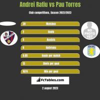 Andrei Ratiu vs Pau Torres h2h player stats