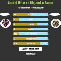 Andrei Ratiu vs Alejandro Baena h2h player stats