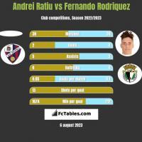 Andrei Ratiu vs Fernando Rodriquez h2h player stats
