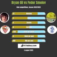 Bryan Gil vs Fedor Smolov h2h player stats