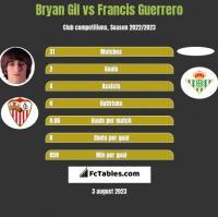 Bryan Gil vs Francis Guerrero h2h player stats