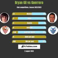Bryan Gil vs Guerrero h2h player stats