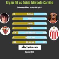 Bryan Gil vs Guido Marcelo Carrillo h2h player stats