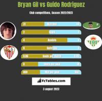 Bryan Gil vs Guido Rodriguez h2h player stats