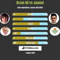Bryan Gil vs Juanmi h2h player stats