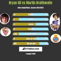 Bryan Gil vs Martin Braithwaite h2h player stats