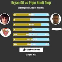 Bryan Gil vs Pape Kouli Diop h2h player stats