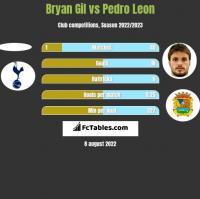Bryan Gil vs Pedro Leon h2h player stats
