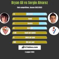 Bryan Gil vs Sergio Alvarez h2h player stats