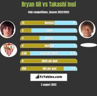 Bryan Gil vs Takashi Inui h2h player stats