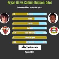 Bryan Gil vs Callum Hudson-Odoi h2h player stats
