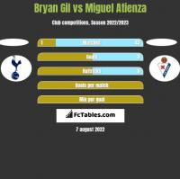 Bryan Gil vs Miguel Atienza h2h player stats