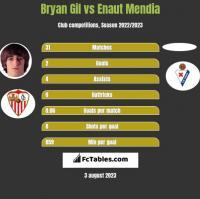 Bryan Gil vs Enaut Mendia h2h player stats