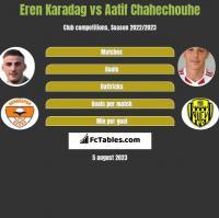 Eren Karadag vs Aatif Chahechouhe h2h player stats
