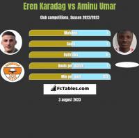 Eren Karadag vs Aminu Umar h2h player stats